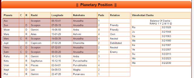 anuradha nakshatra, astrología vedica, horoscopo de sathya sai baba, sanyasa yoga astrología védica, sol escorpio, sol mahadasha, stellium casa 1