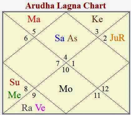A website on Vedic Astrology