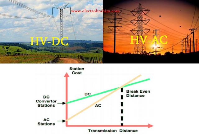 مقارنة بين نقل الكهرباء باستخدام الـــ HV-AC باستخدام HV-DC