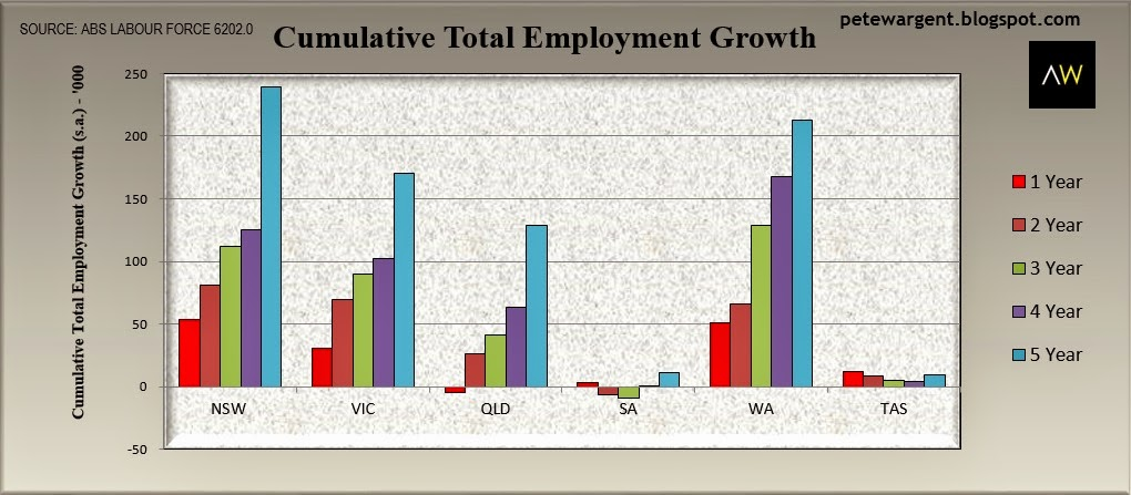 Cumulative total employment growth