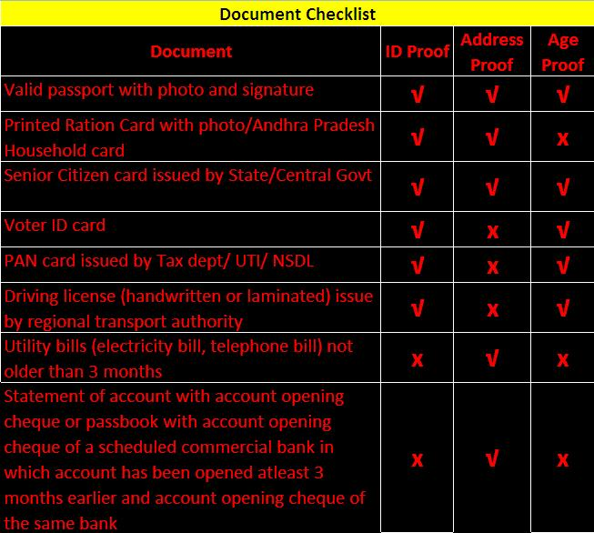 What Are The Documents Required To Open Savings Bank