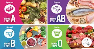Diet Sesuai dengan Golongan Darah