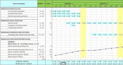 Cara Membuat Time Schedule Kurva S Proyek