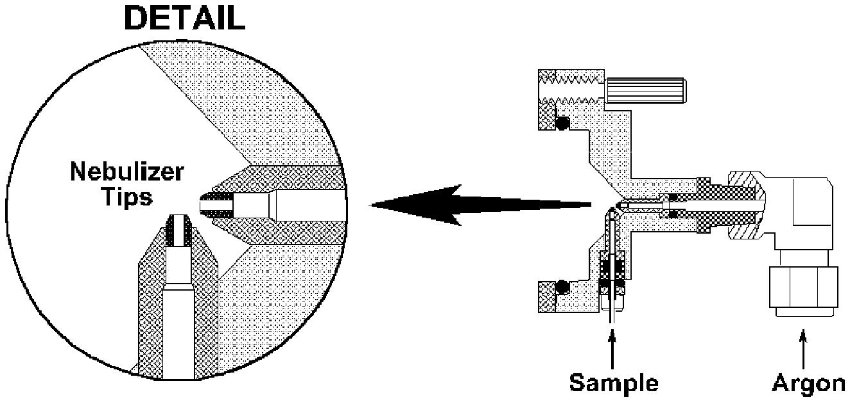 analytical instruments  inductive coupled plasma optical emission spectrometer