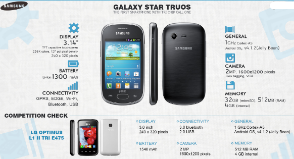 Samsung Galaxy Star Trio