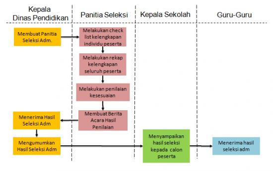 Alur Proses Seleksi Administratif Kepala Sekolah