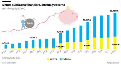 Deuda pública no financiera alcanzó los US$25,716.2 millones