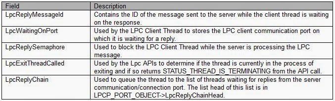 BSODTutorials: Debugging LPCs with WinDbg