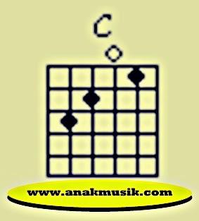 Kunci Dasar Gitar C