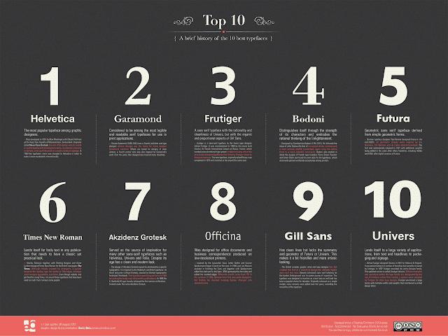 top content fonts
