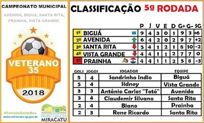 5ª rodada do campeonato de futebol veterano de Miracatu