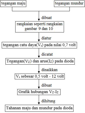 diagram alir karakteristik dioda zener
