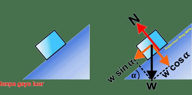 aplikasi atau penerapan hukum newton pada gerak Benda pada Bidang Miring Licin Tanpa Gaya Luar