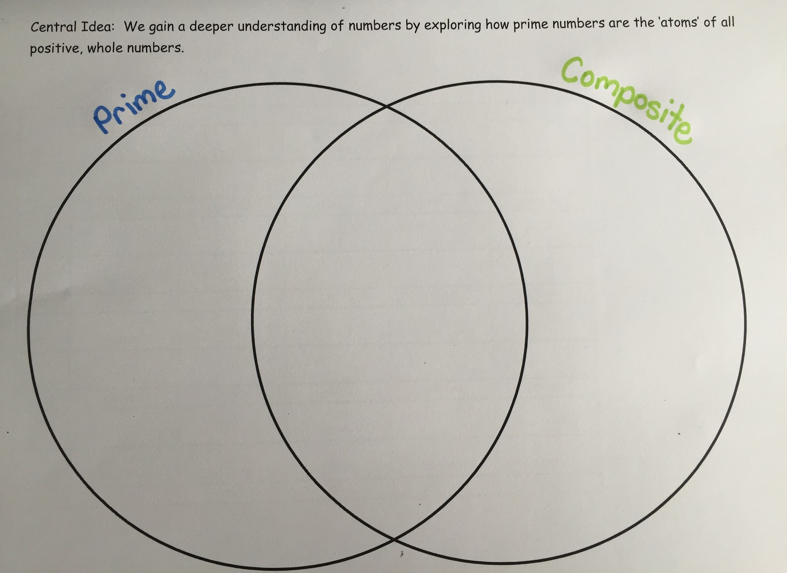 Venn Diagram Of The Number System Ge Electric Oven Wiring Enquiry Based Maths What Are You 1 Prime Composite