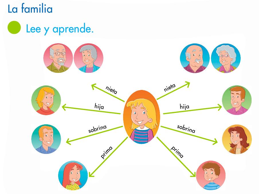 http://www.primerodecarlos.com/SEGUNDO_PRIMARIA/abril/tema2-3/actividades/cono/aprende_la_familia/visor.swf