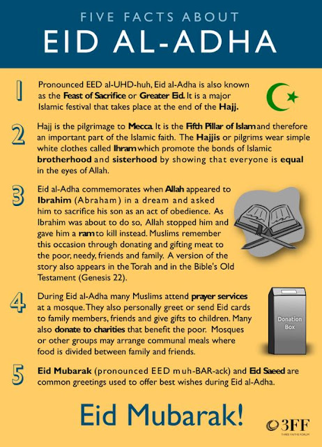 important facts about Eid al-Adha