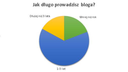Konkursy na blogach