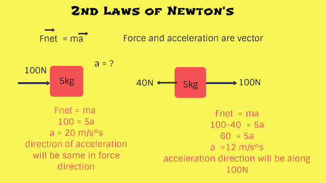 Netton's law of motion and law of inertia,law of inertia,newtons 2nd law of motion,laws of motion class 11
