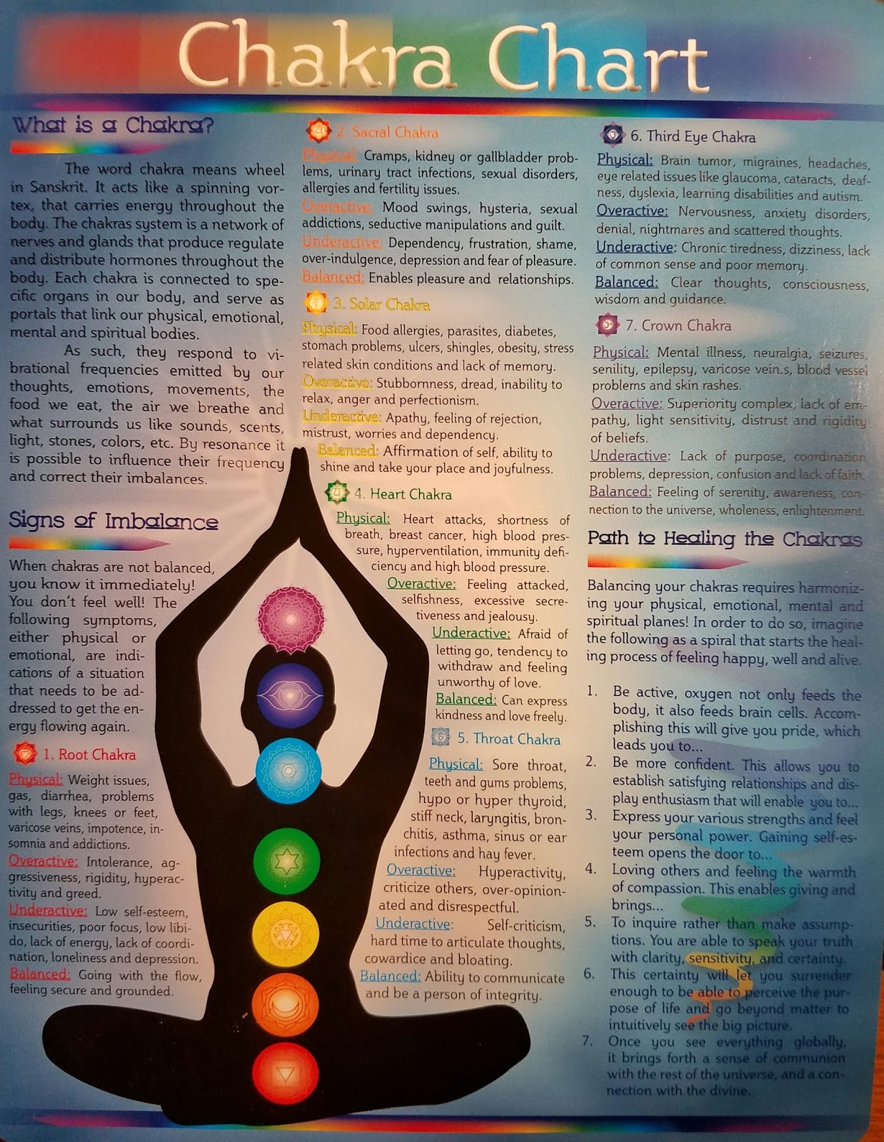 Wevolve box chakra box chakra chart this laminated 7 x 14 chakra chart has many important pieces of information on each chakra including its sanskrit name associated systems geenschuldenfo Images