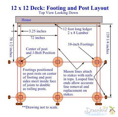 Footing and Post Layout