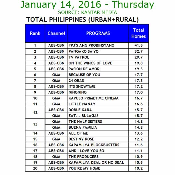 It's Showtime pulls away from Eat Bulaga on Thursday, January 14.