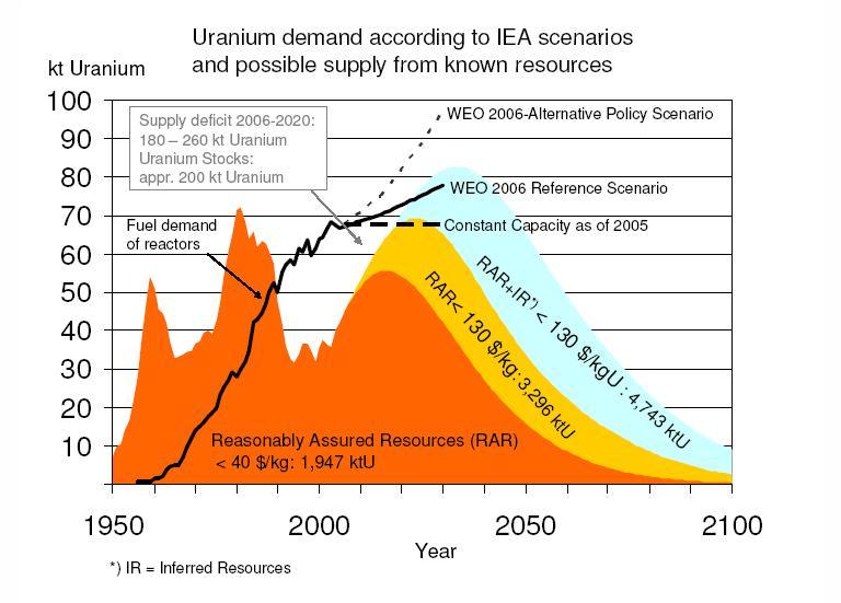 cb4c776d260 Come dimostra il seguente grafico prodotto da EWG (Energy Watch Group)