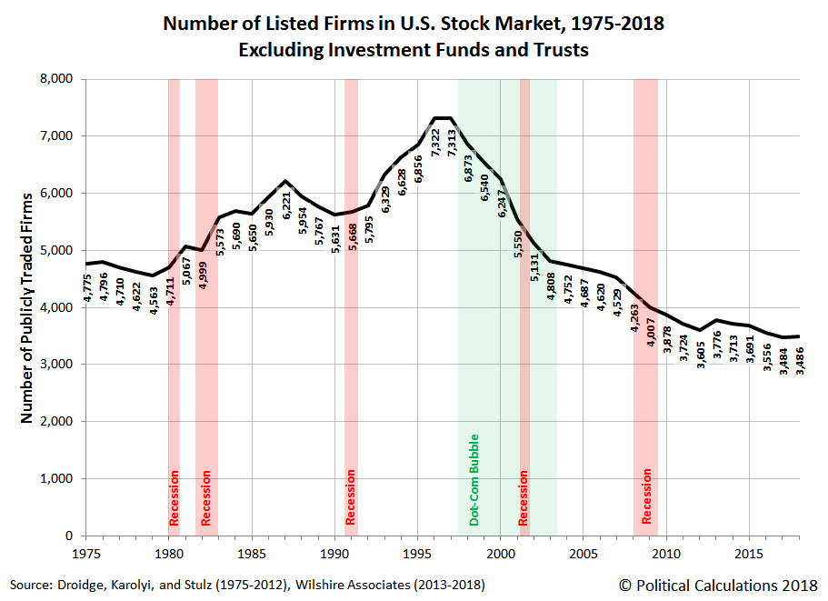 Number of Listed Firms in U.S. Stock Market, 1975-2018 (Excluding Investment Funds and Trusts)