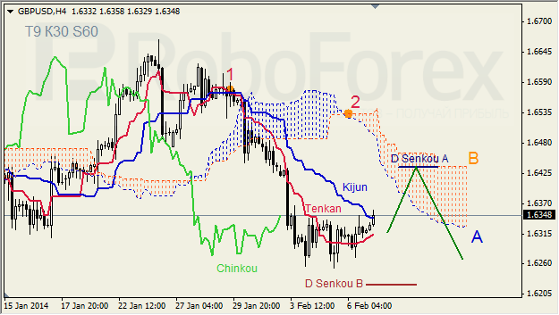 Ichimoku Cloud Analysis 07.02.2014 (GBP/USD, GOLD)