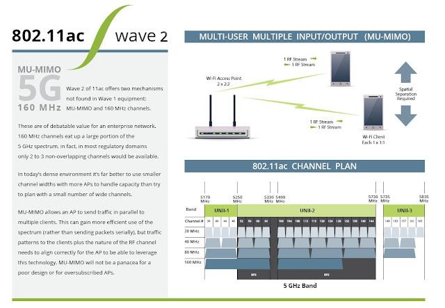 Технология 802.11ac Wave 2