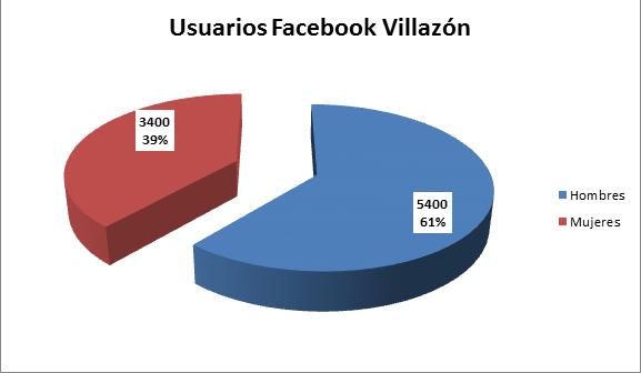Facebook y el público villazonence que hace uso de sus servicios