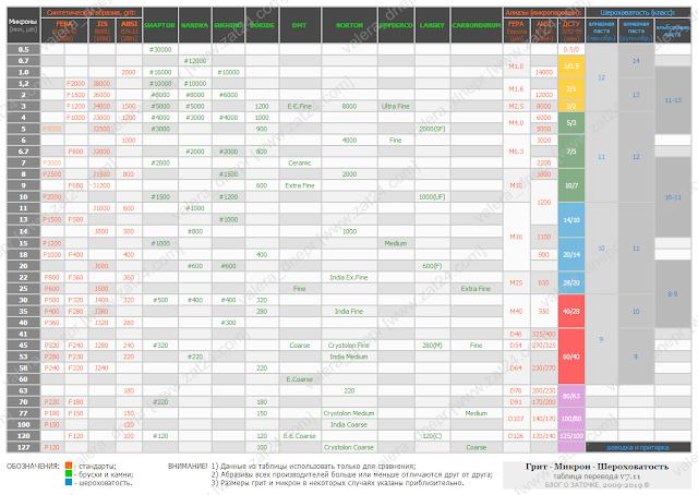 Упрощенная таблица перевода зернистости ГРИТ - МИКРОН - ШЕРОХОВАТОСТЬ (v7.11 от 04.03.19)