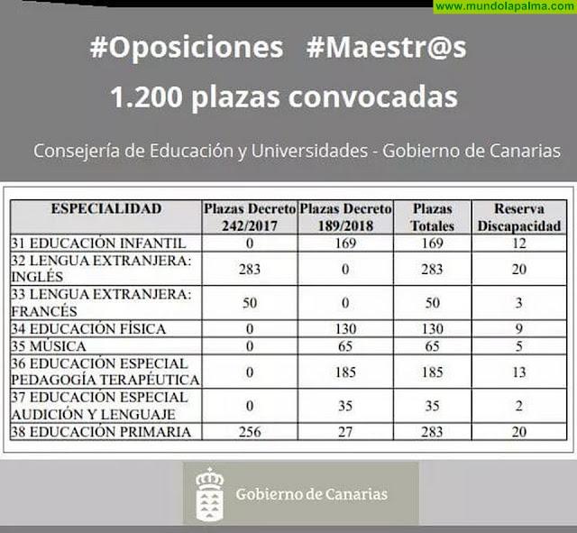 Convocadas 1.200 plazas para el Cuerpo de Maestros del Gobierno de Canarias