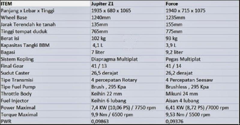 Komparasi Jupiter Z1 dan Force 115 | Seputar Sepeda Motor