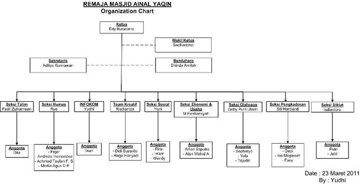 essay organisasi remaja islam