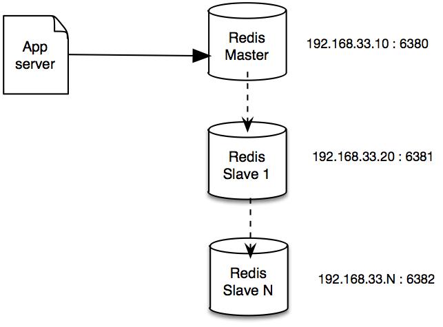 Nostra Technology: Redis : Clustering dan Failover