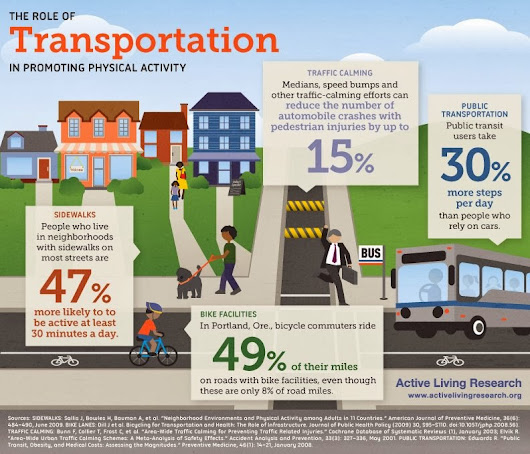 The Role Of Transportation in promoting Physical Activity