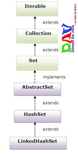 LinkedHashSet Class in Collection