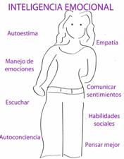 diferentes componentes de la inteligencia emocional