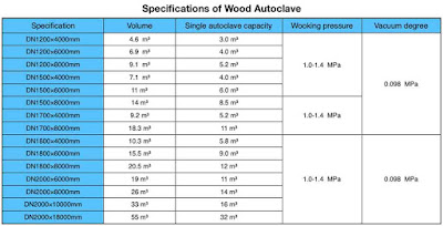 Specification of Wood Autoclave