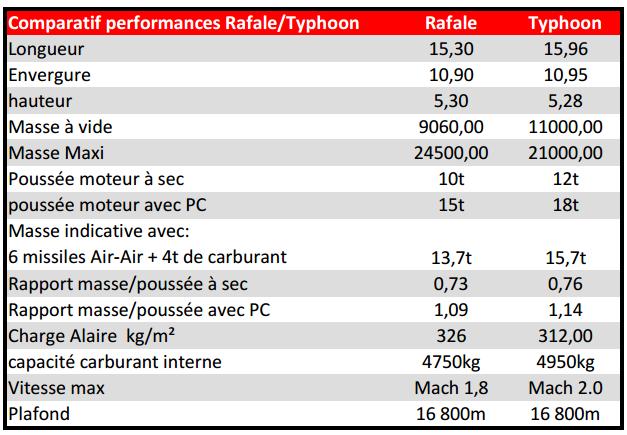 Dassault Rafale VS Eurofighter Typhoon2 2/2 - Le Portail des