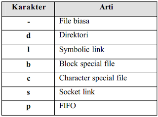 tipe file pada sistem operasi linux