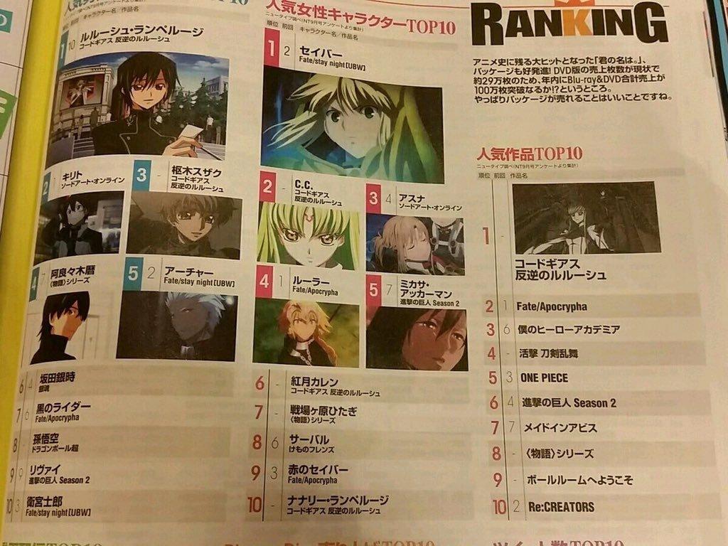 Code Geass dominando o Ranking da Newtype de Outubro