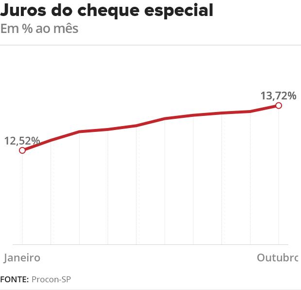 Procon: Juros do cheque especial aumenta pela 9ª vez seguida em outubro