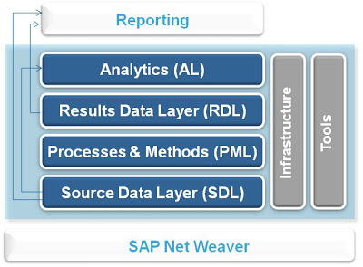 SAP Bank Analyzer