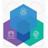 IBM Private Cloud Community