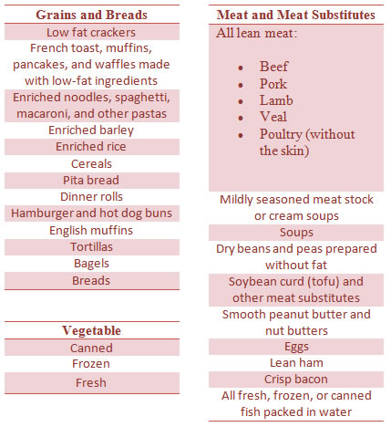 Diet Food List