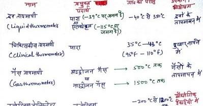 Modern Physics Science Handwritten Notes in Hindi PDF