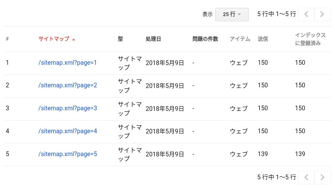 些細な日常のサイトマップの「送信」のページ数とGoogle検索へよ「インデックスに登録済み」が完全に一致したSearch Consoleのサイトマップインデックスのデータ