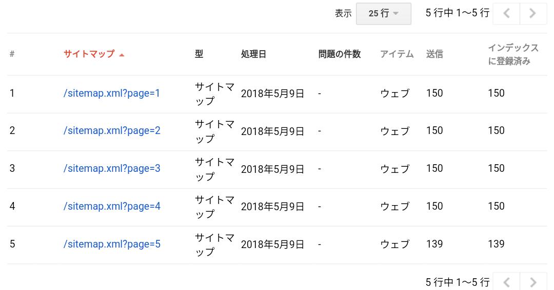 独自ドメインのサイト運営でgoogle検索への初めてのパーフェクトインデックス