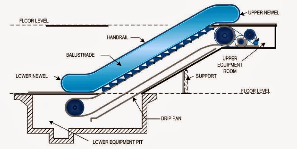 Power Of Backlash >> escalator dimensions, stairs   Stairs Designs